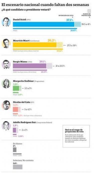 Voto Útil: El que no Vota a Macri se lo Agradece Scioli