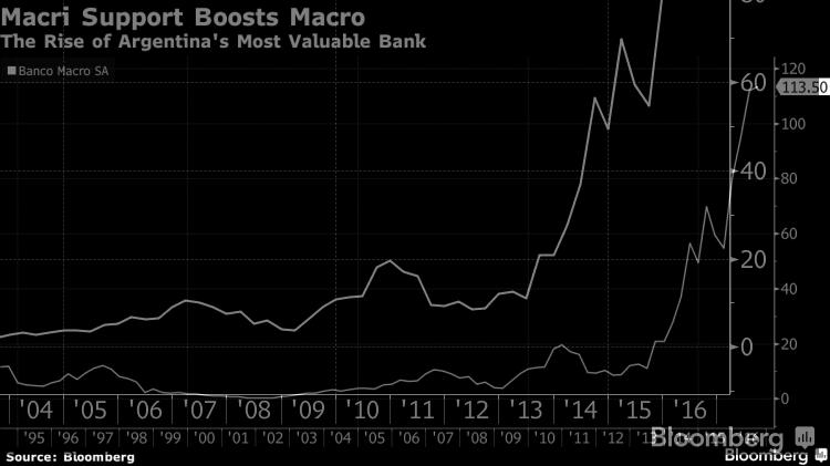 El crecimiento de Banco Macro entre 1995 y 2016. Fuente: Bloomberg.