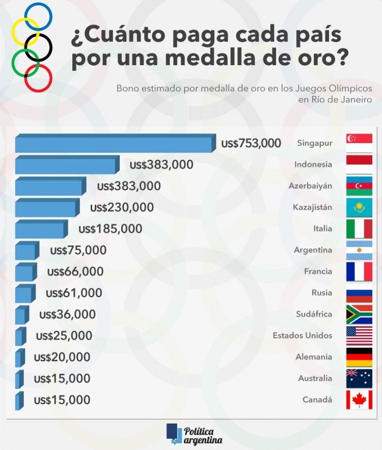 Cu nto paga cada pa s a sus atletas por medalla de oro en - Cuanto se paga de plusvalia ...
