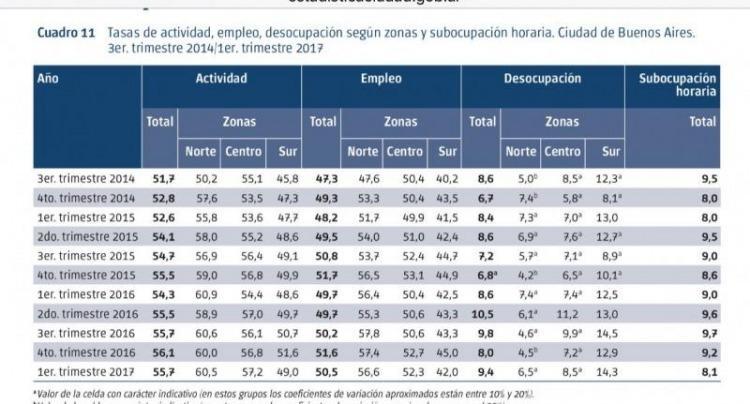La desocupación subió a 9,4% en el primer trimestre del año — Ciudad