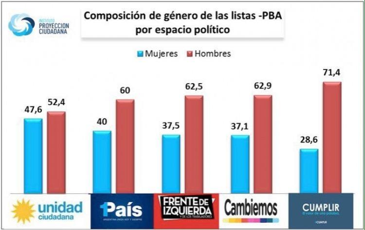 Cristina será candidata a Senadora nacional y compartirá fórmula con Taiana
