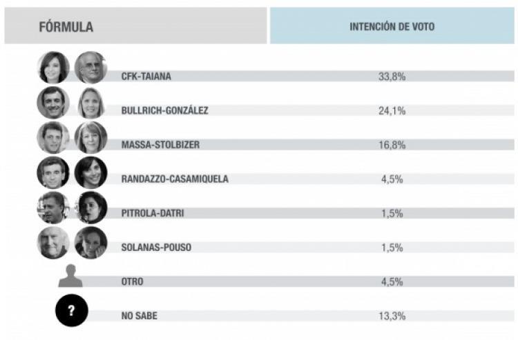 Randazzo se postulará a senador nacional