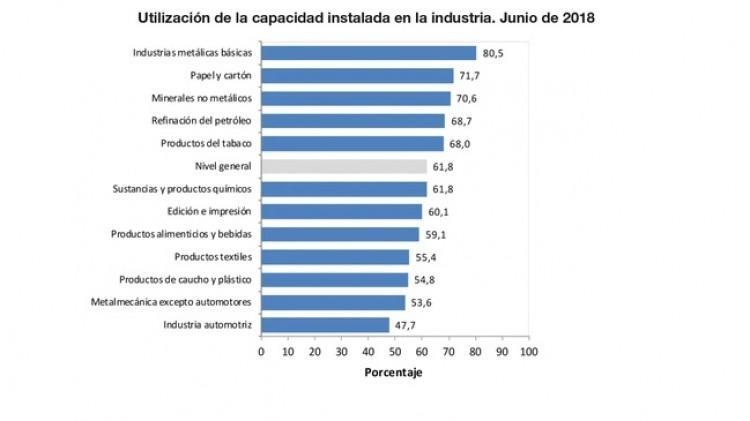 Industria: cayó en junio el uso de la capacidad instalada