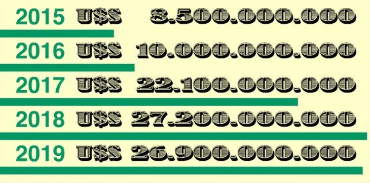 El top 5 de las empresas que más dólares fugaron durante los ...