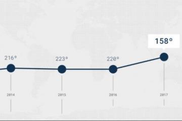 Por las producciones científicas entre 2011-2015, el Conicet trepó 62 puestos