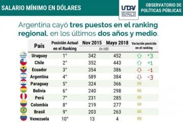 El salario mínimo en dólares alcanzó el peor lugar en el ranking regional