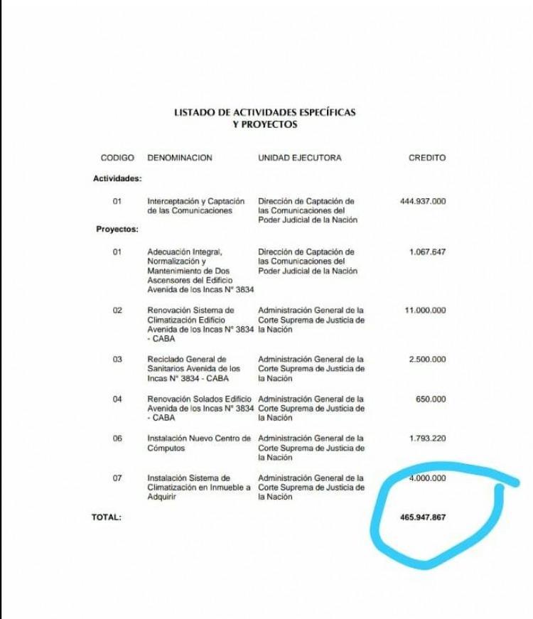 La plata para que la Corte realice escuchas telefónicas en 2018