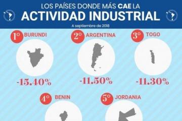 La Argentina de Macri subcampeona del mundo en desplome de la actividad industrial