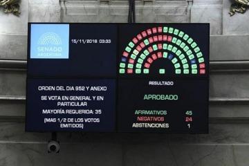 El Gobierno cumplió el objetivo del FMI y aprobó el presupuesto antes del G20