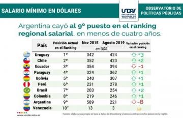 El salario medido en dólares cayó un 62 por ciento y Argentina ocupa el noveno lugar del ranking regional