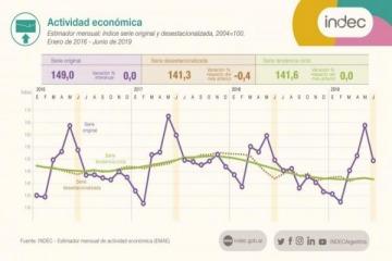 La economía en picada: cayó 2,6% durante el primer semestre del año